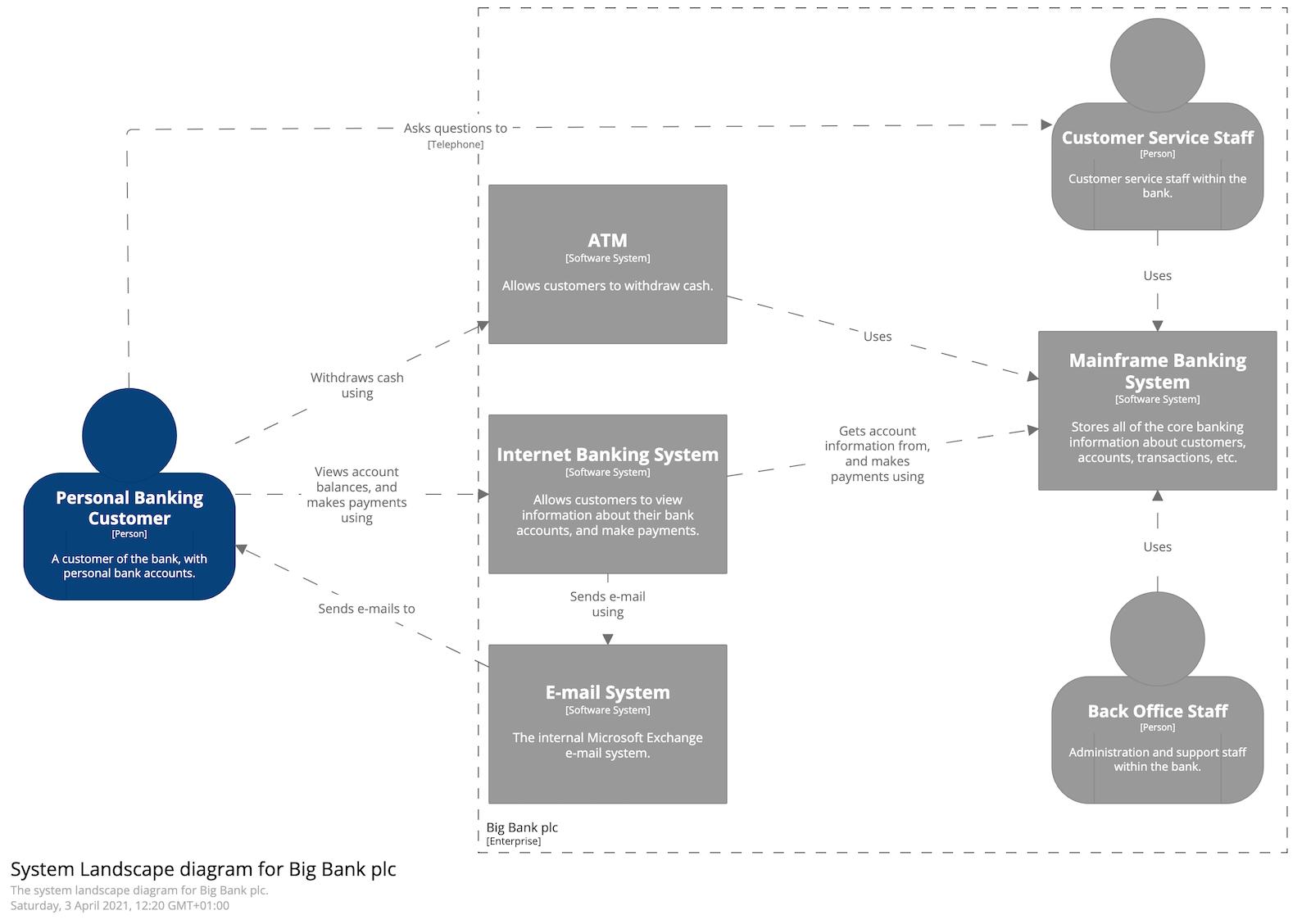 System Landscape diagram