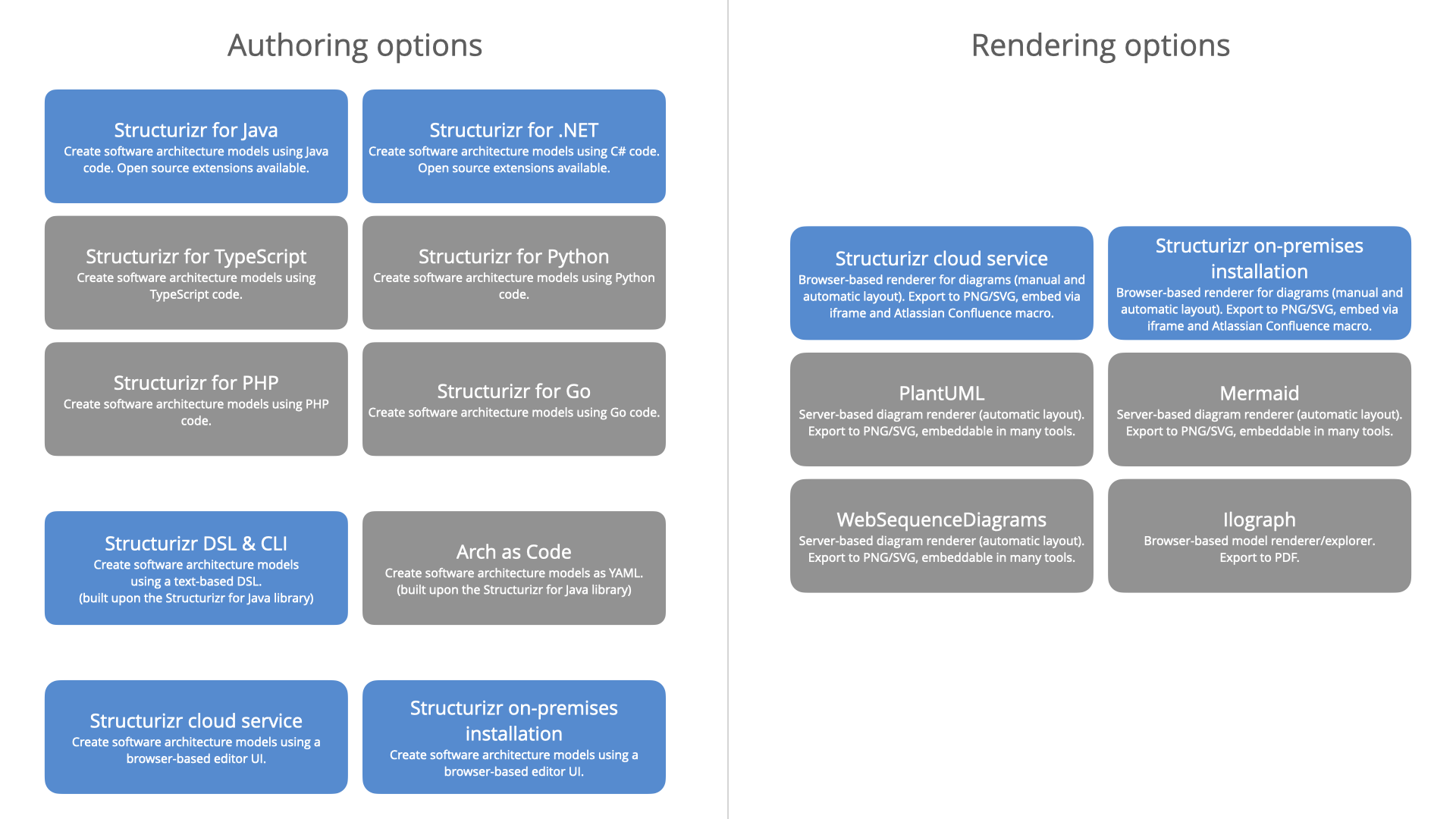 Authoring and rendering options