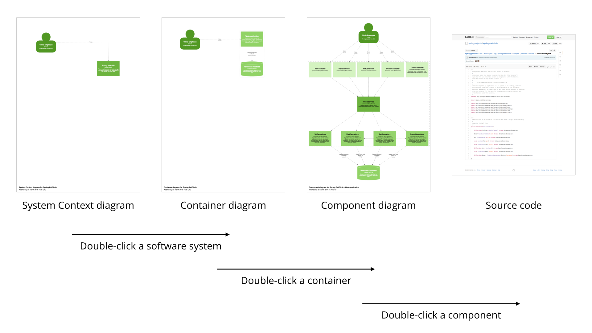 A summary of navigating diagrams by double-clicking elements