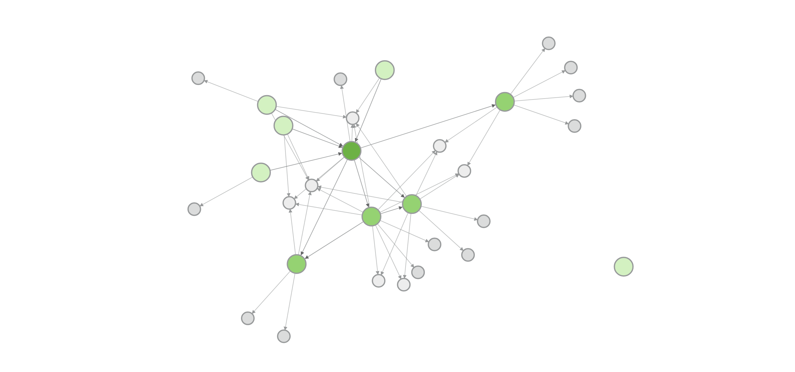 Dependencies - Components and Code