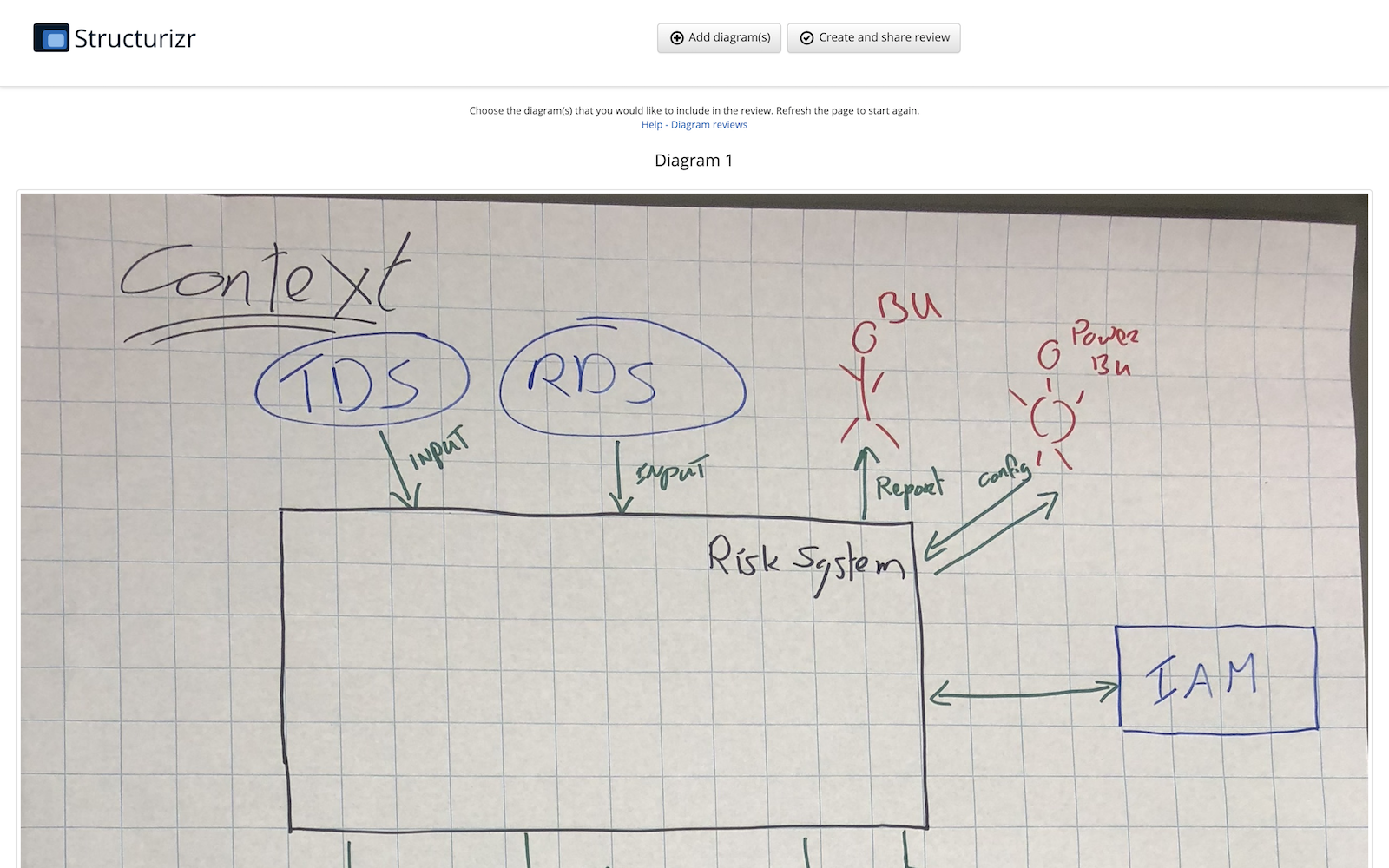 Creating a review from other diagrams