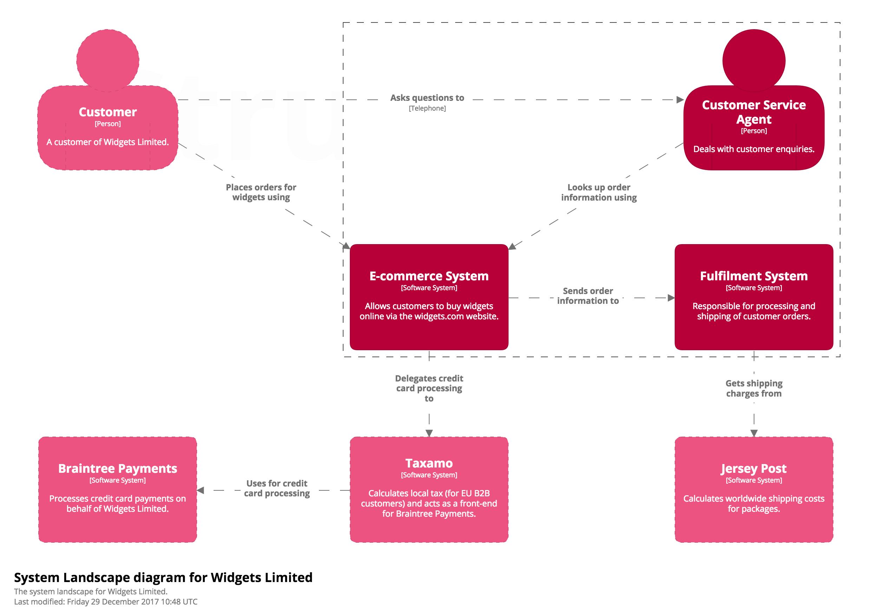 A System Landscape diagram