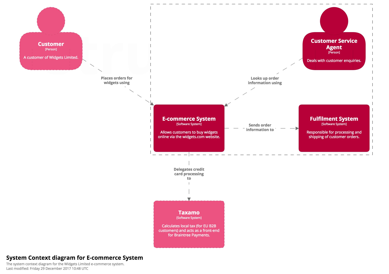 A System Context diagram