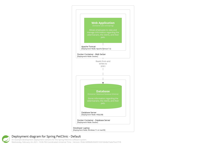 Structurizr Help Diagrams Deployment Web Browser App Server And Database Diagram