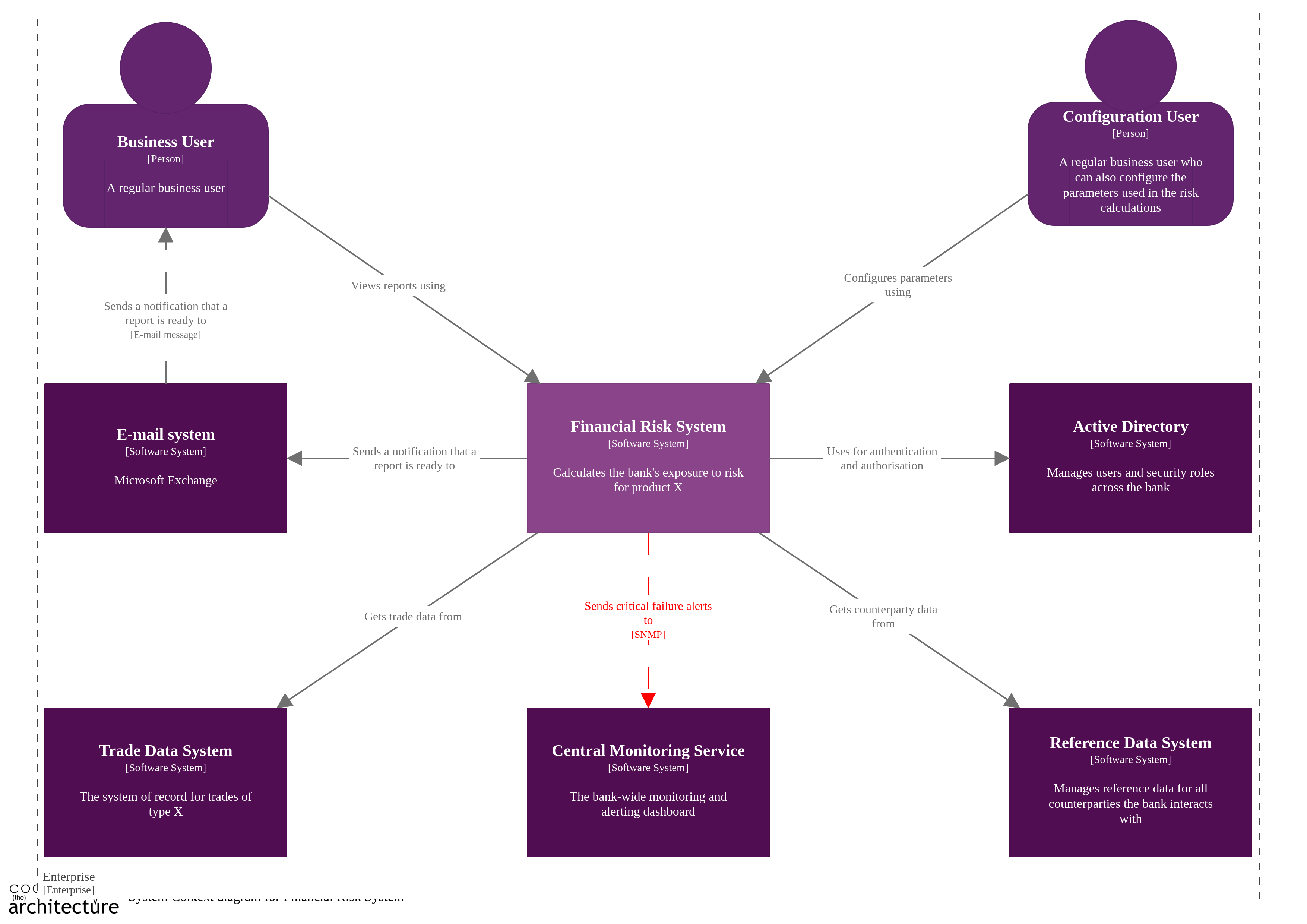 Coding The Architecture How Do You Show Instantiation In A Uml Sequence Diagram Stack